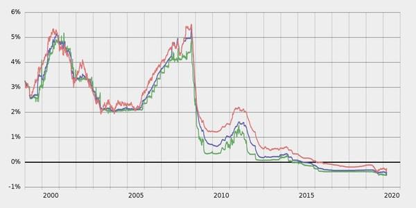 Saiko koronakriisi euriborit nousuun?